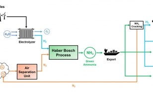 Renewable Power to NH3.JPG
