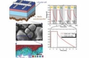 Monolithic Integration of Anodic Molybdenum Oxide Pseudocapacitive Electrodes on Screen-Printed Silicon Solar Cells for Hybrid Energy Harvesting-Storage Systems
