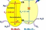 Construction of a Bi2MoO6:Bi2Mo3O12 heterojunction for efficient photocatalytic oxygen evolution