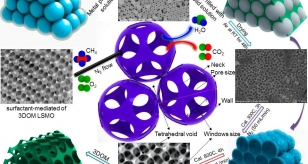 Three-dimensionally ordered macroporous La0.6Sr0.4MnO3 with high surface areas: Active catalysts for the combustion of methane