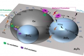 Synergistic ultraviolet and visible light photo-activation enables intensified low-temperature methanol synthesis over copper/zinc oxide/alumina