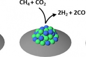 Elucidating the impact of Ni and Co loading on the selectivity of bimetallic NiCo catalysts for dry reforming of methane