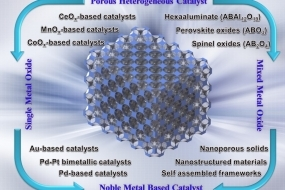 Recent Advances in Ordered Meso/macroporous Metal Oxides for Heterogeneous Catalysis: A Review