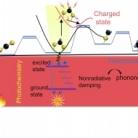 Emerging material engineering strategies for amplifying photothermal heterogeneous CO2 catalysis