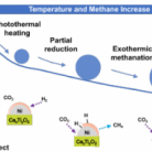 Role of support in photothermal carbon dioxide hydrogenation catalysed by Ni/CexTiyO2