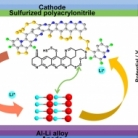 A Li-ion sulfur full cell with ambient resistant Al-Li alloy anode