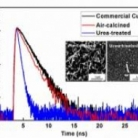 Enhanced visible-light-induced charge separation and charge transport in Cu2O-based photocathodes by urea treatment