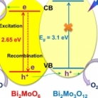 Construction of a Bi2MoO6:Bi2Mo3O12 heterojunction for efficient photocatalytic oxygen evolution