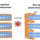 Frequency-regulated Pulsed Electrodeposition of CuInS2 on ZnO Nanorod Arrays as Visible Light Photoanodes