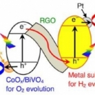 Water Splitting and CO2 Reduction under Visible Light Irradiation using Z-Scheme Systems
