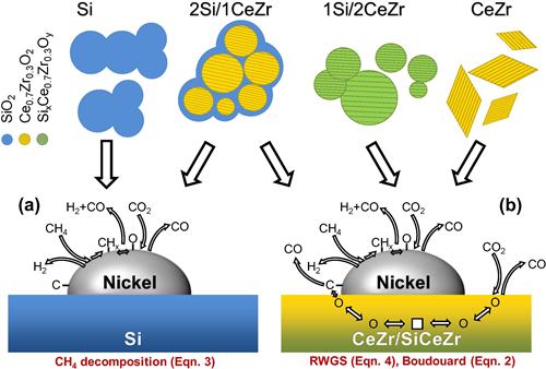 Schematic representation of different reaction mechanism over (a) silica and (b) ceria/zirconia-based supports